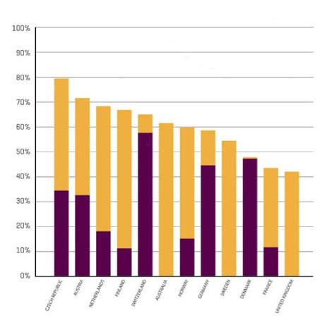Freshmen Students Are The Most Likely to Drop Out of