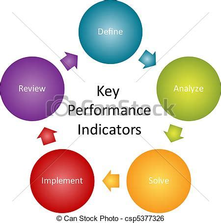 Business performance plan